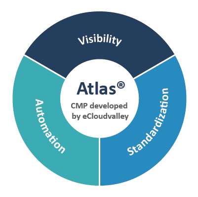 Our 3 approaches: Automation/ Visibility/ Standardization through the cloud management platform developed by eCloudvalley