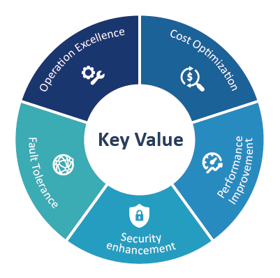 Our 5 key values: Operation Excellence/ Cost Optimization/ Performance Improvement/ Security enhancement/ Fault Tolerance