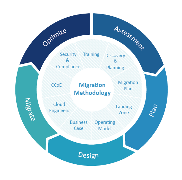 Migration methodology