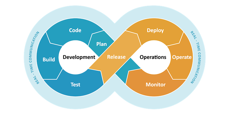 DevOps is a term combined by Development and Operations and it is the latest evolution in a history of changes to software development.