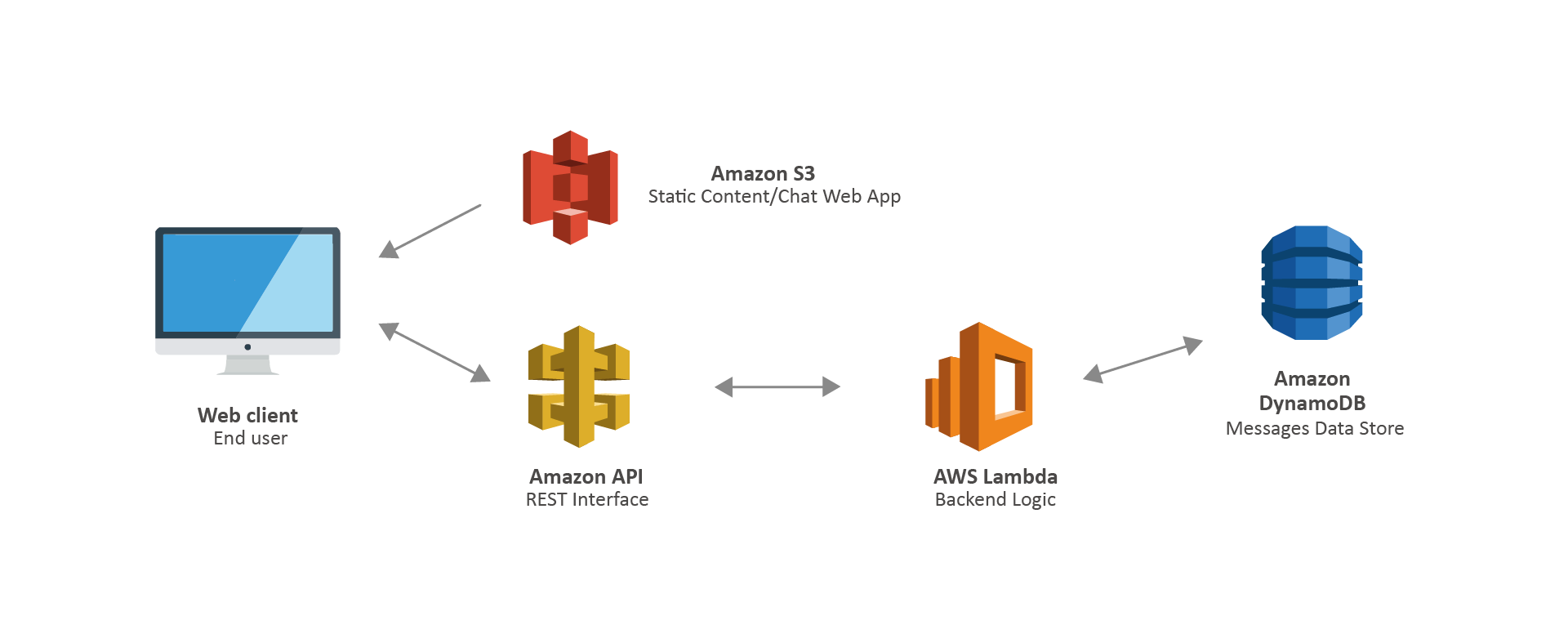 Serverless Use Case-Simple Web Application