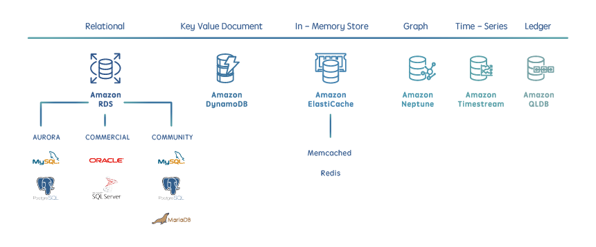 Evolution of databases for all of your applications needs